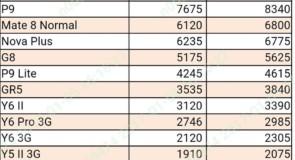 اسعار هواوي في السوق المصري بتاريخ اليوم