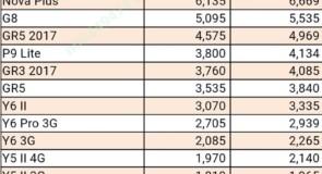 قائمة اسعار هواتف هواوي في السوق المصري