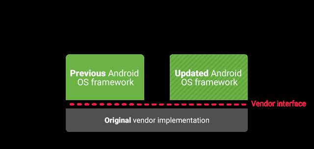 جوجل تعلن أن تحديث أندرويد O سوف يتم أرساله للهواتف بشكل أسرع